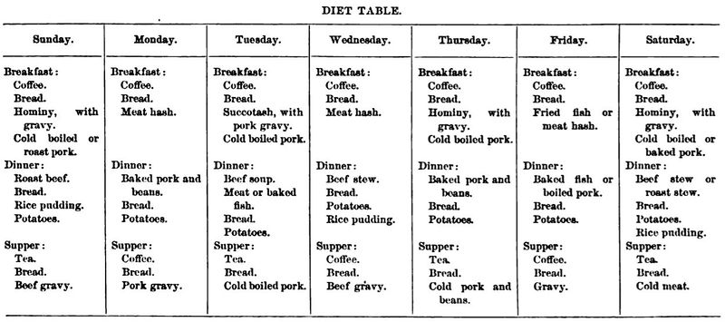 File:Fort Brady Diet Table Shaw.jpg